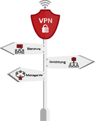 Wegweiser VPN-Services